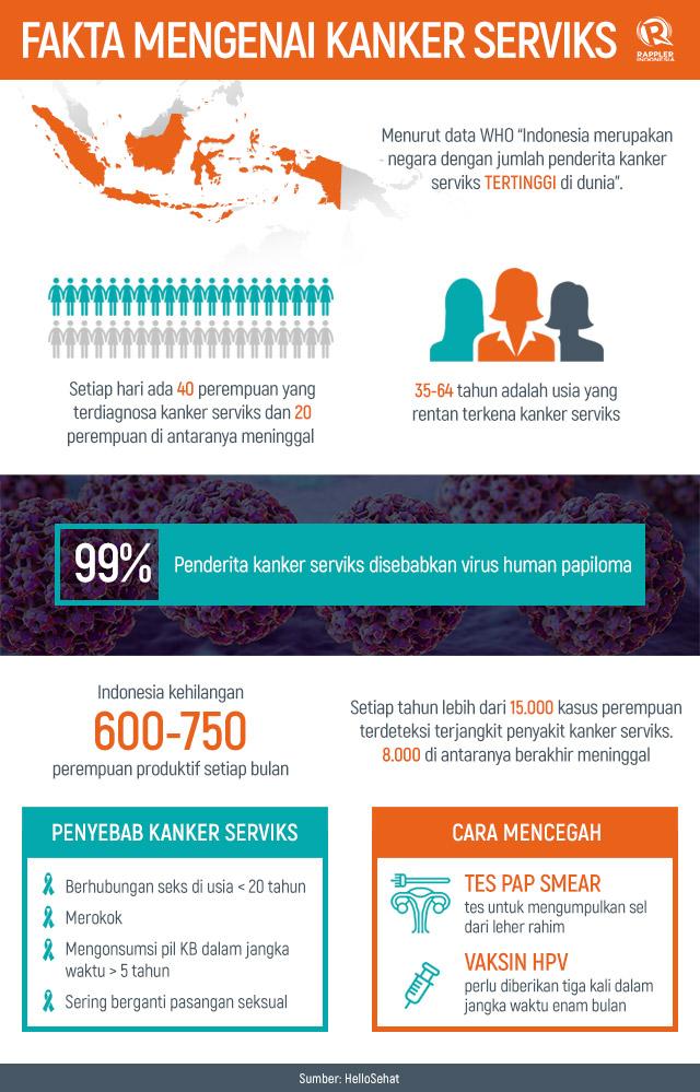 Semua yang perlu kamu tahu mengenai kanker serviks