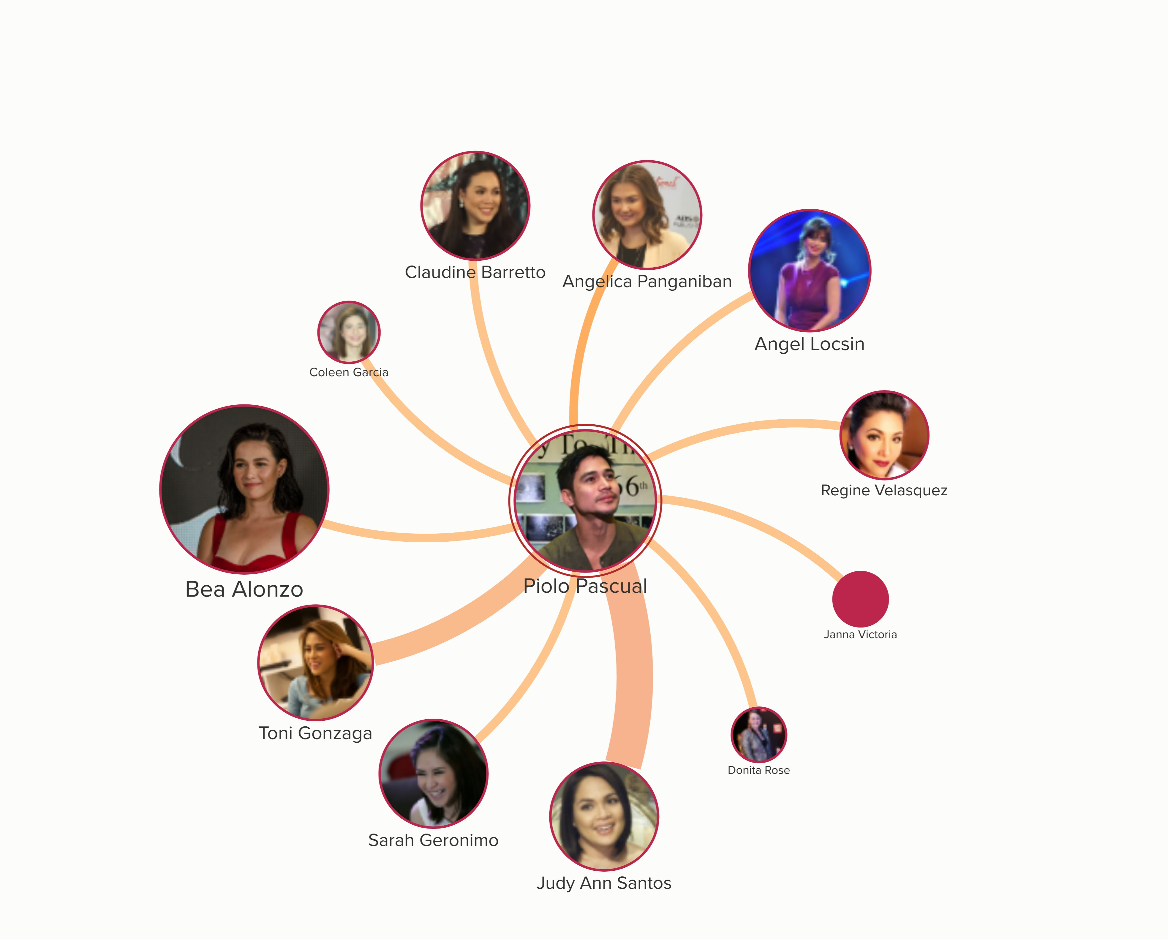 Piolo Pascual, after his love team with Judy Ann Santos in the early 2000s, has not maintained any long-term on-screen pairing. Overall, He has 11 unique love team connections.