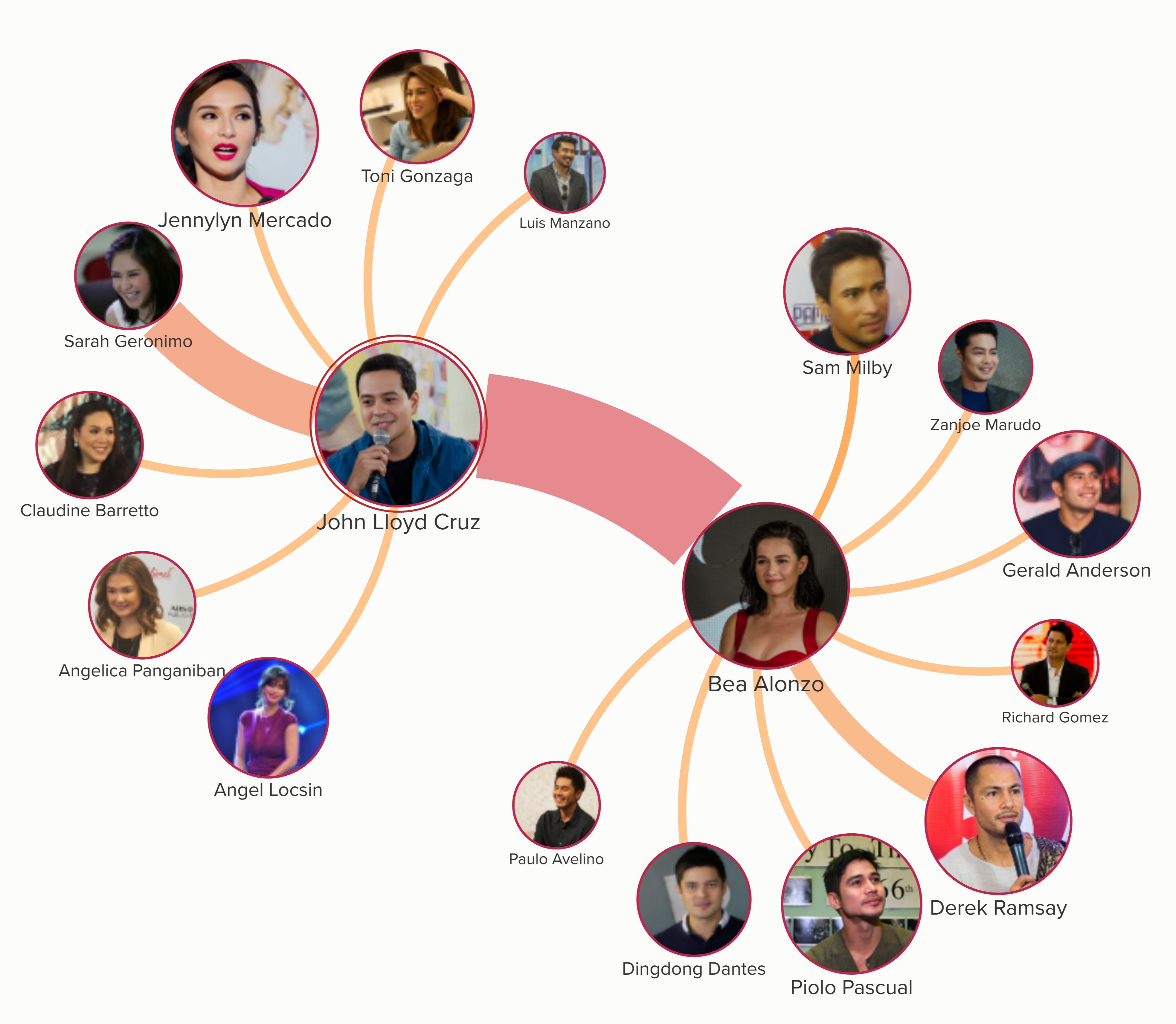 The network shows that Bea and John Lloyd also have a good number of secondary love teams.