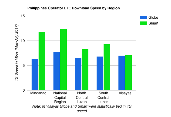 Chart form OpenSignal