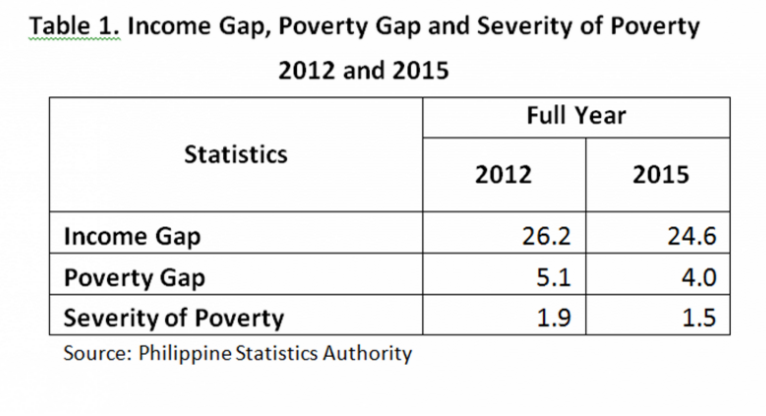 INCOME GAP. In 2015, on average, incomes of poor families were short by 24.6% of the poverty threshold, according to the PSA. This means that on average, an additional monthly income of P2,230 is needed by a poor family with 5 members in order to move out of poverty.