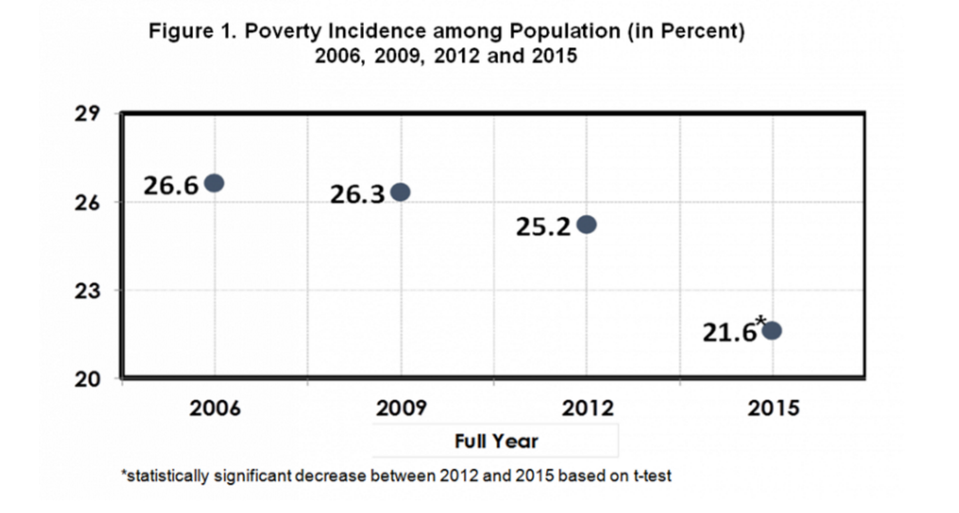 POVERTY INCIDENCE. This graph uses income data from the Family Income and Expenditure Survey (FIES). Graph courtesy of the Philippine Statistics Authority