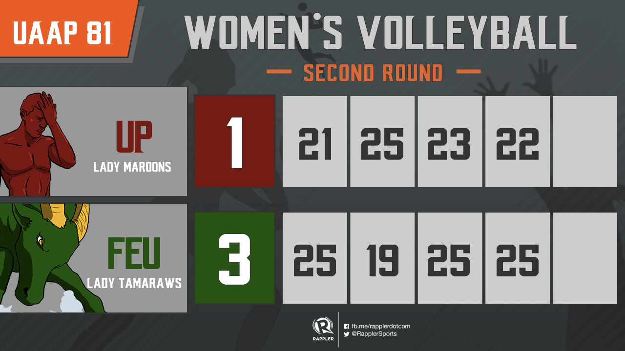 Uaap Season 81 Volleyball Schedule Team Standings And Updates
