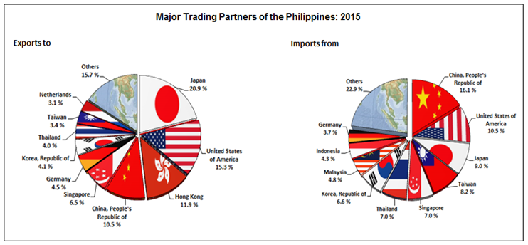 SOURCE: Philippine Statistics Authority. The US was the country's 3rd largest trading partner last year accounting for 12.7% or $16.491 billion total trade in 2015.  Receipts from exports to USA were valued at $9.023 billion while payment for imports totaled to $7.468 billion, reflecting a trade surplus of $1.554 billion.