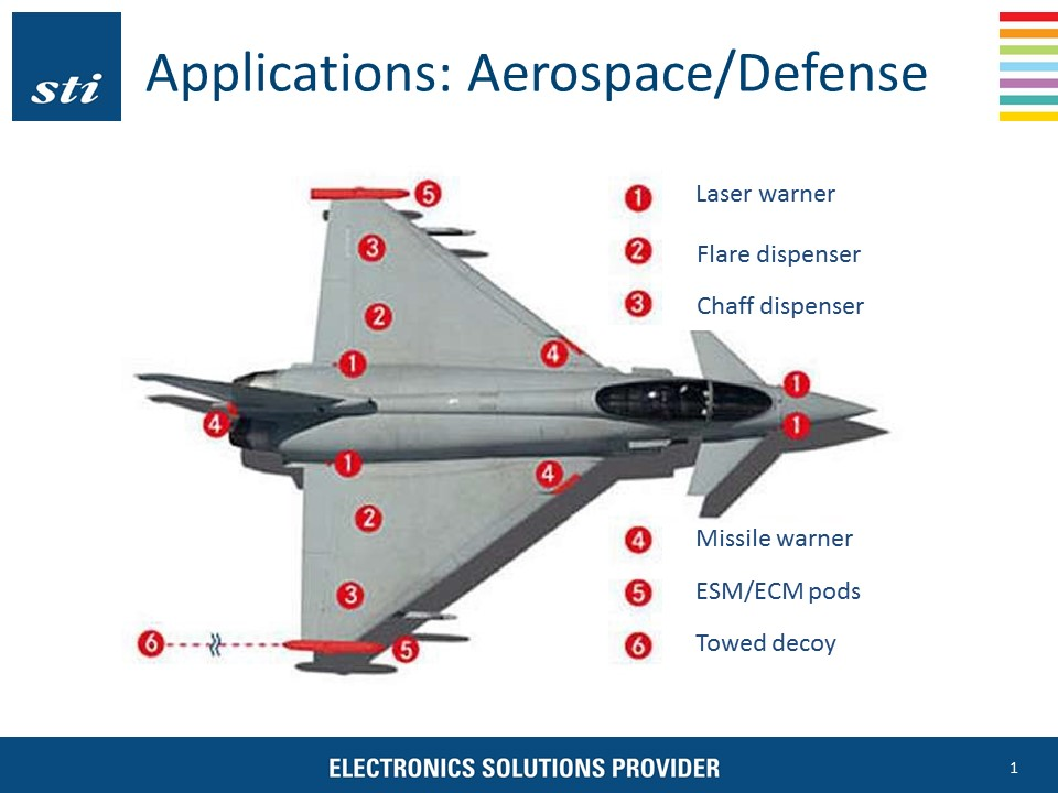 DEFENSE ELECTRONICS. An illustration of STI 's capabilities in the aeropace and defense industries. Image courtesy of STI Entrprises.