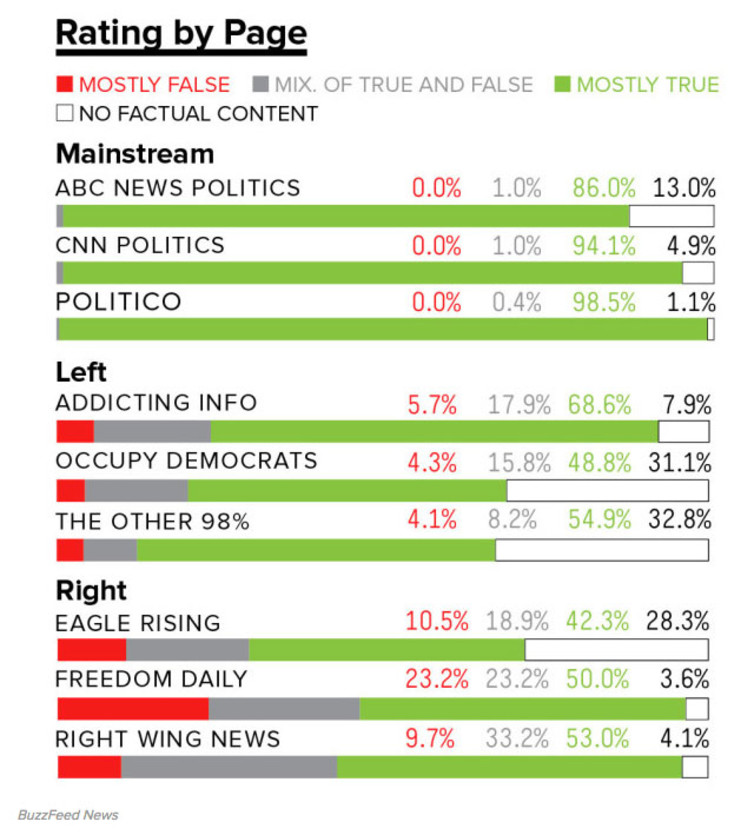 FACTUAL FIGURES. BuzzFeed analysis of Facebook news pages, mainstream, left and right-leaning categories. Right Wing News has more followers than any of the mainstream pages, and according to Buzzfeed produces 10% u2018mostly falseu2019 reports (red bar). Chart by BuzzFeed News.