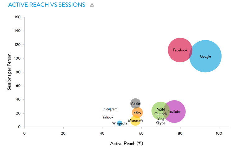 DOMINANCE CHART. Facebook and Google dominate the online consumption of Australians. Graph shows sessions per person plotted against active reach; circle size indicates unique audience. Illustration from Nielsen Digital Ratings, March 2017