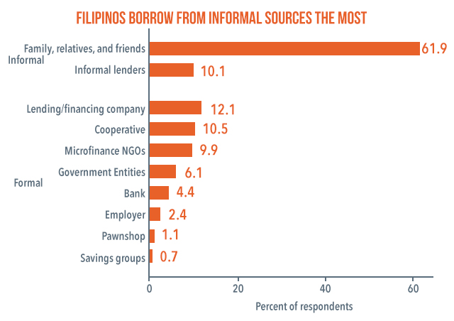 Figure 1. Source: 2015 National Baseline Survey on Financial Inclusion (BSP)