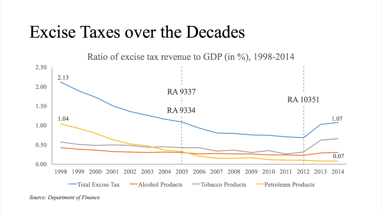 Chart detailing the effects of the imposition of the sin tax law (RA 103551) on overall excise tax collection after 2012. Graphs courtesy of the Action for Economic Reforms