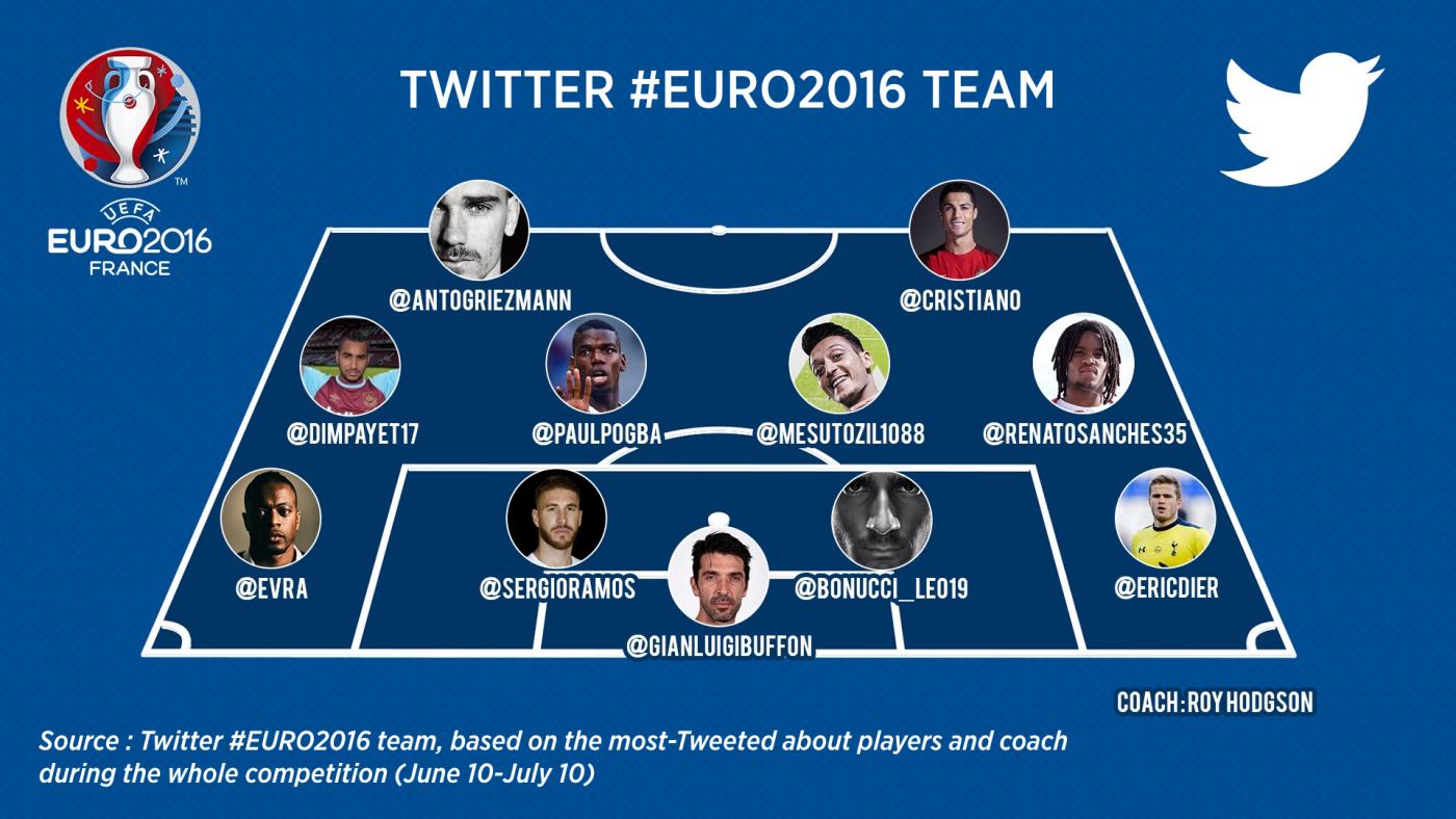 Inilah tim #EURO2016, berdasarkan pemain yang paling banyak dicuitkan di Twitter. Foto oleh Twitter