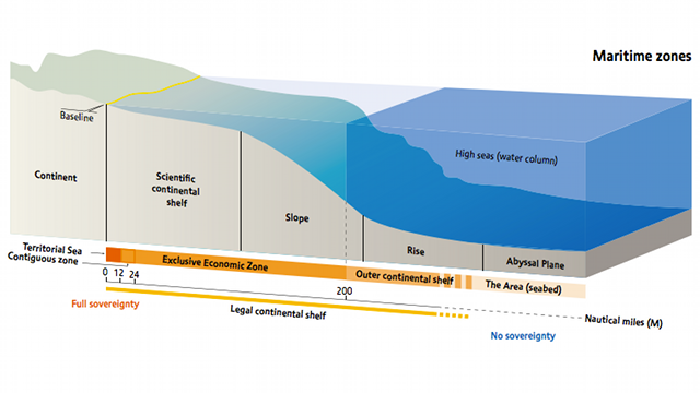 CONTINENTAL SHELF. This is a diagram of a continental shelf in its classical definition. UP's Jay Batongbacal, however, says Benham Rise is different because it is an independent feature, an underwater plateau, attached to the normal continental shelf. Screen grab from 'Continental Shelf: The Last Maritime Zone,' www.unep.org