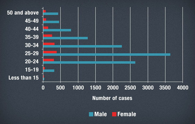 Figure 2 - Distribution of male and female HIV cases by age group, Jan 1984 to May 2013. Source: NEC-DOH, PNAC website