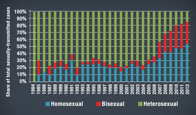 Figure 3 - Modes of sexual transmission of reported HIV cases, Jan 1984 to Dec 2012. Source: NEC-DOH, PNAC website