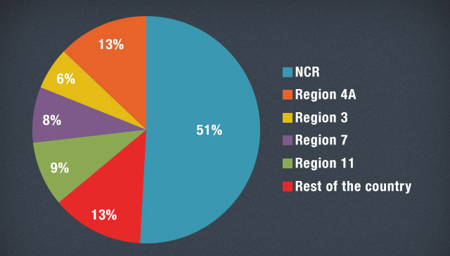 Figure 4 - Regional share of reported HIV cases, Jan 1984 to May 2013. Source: NEC-DOH, PNAC website