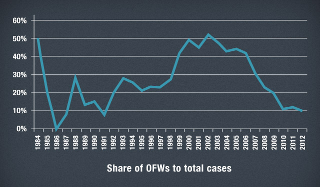 Figure 5 - Share of OFWs to total reported HIV cases, Jan 1984 to Dec 2012. Source: NEC-DOH, PNAC website