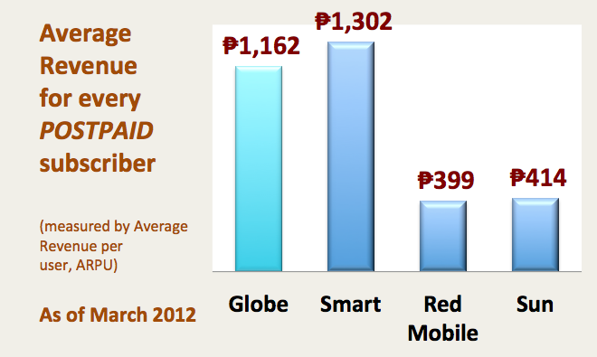 The above represent gross figures from 1st quarter 2012 disclosures from PLDT and Globe to the Philippine Stock Exchange.
