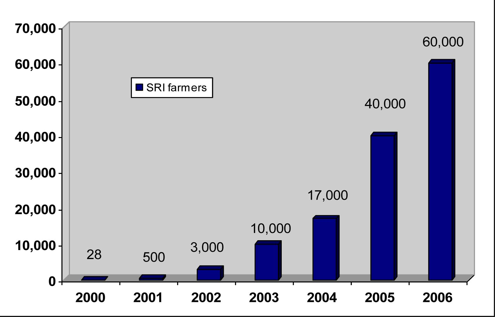 Progress in the number of Cambodian SRI rice farmers 2000-2006. Source: CEDAC report