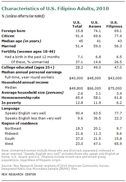 Table courtesy of the Pew Research Center.