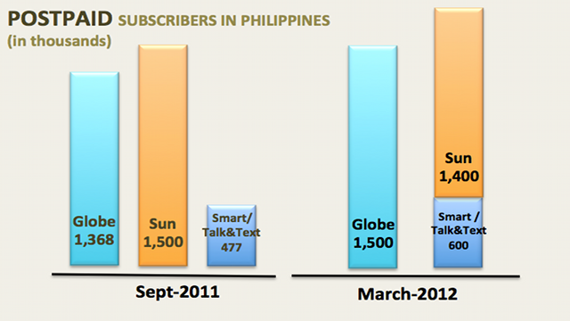 Digitel's 2011 figure lumps both cellular and broadband subscribers, while Globe's is just cellular.