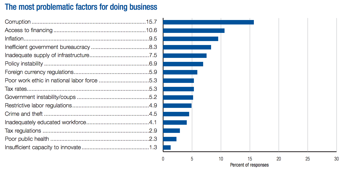 Screenshot of results for Indonesia from the World Economic Forum 2014 Global Competitiveness Report
