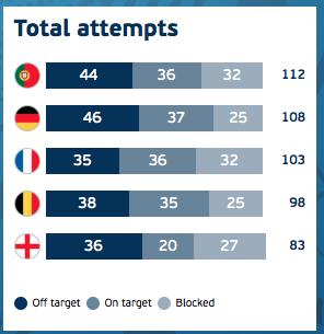 Catatan tembakan tim-tim Euro 2016 hingga babak final. Sumber: UEFA.com