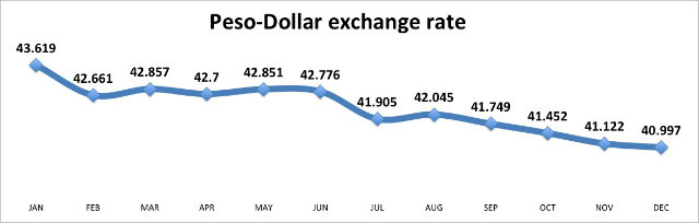 STRONGER PESO. The local currency has been appreciating against the dollar. Graph shows average monthly exchange rate from Bangko Sentral ng Pilipinas and PDEX.