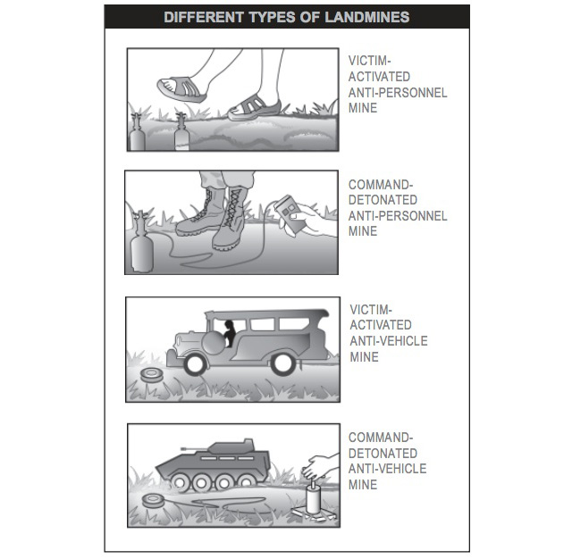 TYPES OF LANDMINES. The munitions can be classified according to target, mode of detonation, and production process. Graphic by PCBL