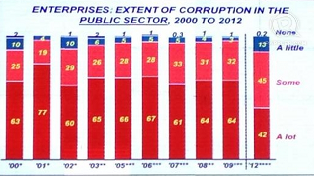 CORRUPTION'S EXTENT. It's the Philippine government's best rating since this survey began in 2000. Screen grab of SWS graph