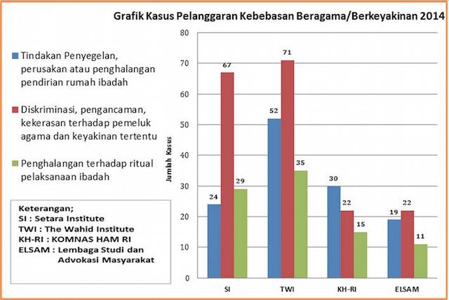 Kasus intoleransi di Indonesia, 2014. Sumber www.ahlulbaitindonesia.org