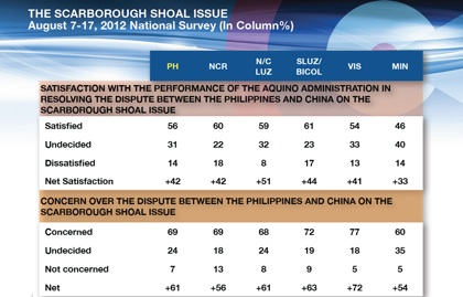 SO FAR, SATISFIED. Rating for the administration is highest in Southern Luzon/Bicol.