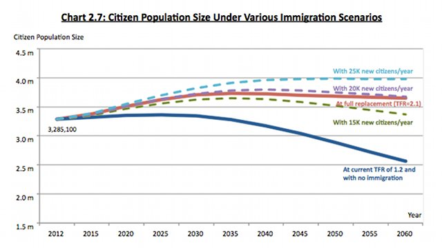 VARIOUS SCENARIOS. The government says that to stop the population from shrinking, it should take in between 15,000 to 25,000 new citizens per year. At this rate of immigration, the citizen population would be between 3.6 to 3.8 million by 2030. Screenshot from population white paper.