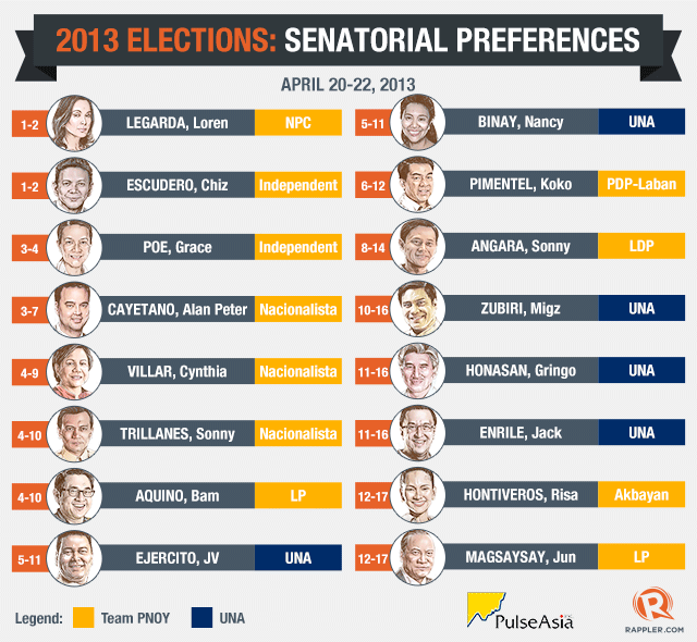 VOTER PREFERENCES. Senatorial candidates who led the April 20-22, 2013 Pulse Asia survey