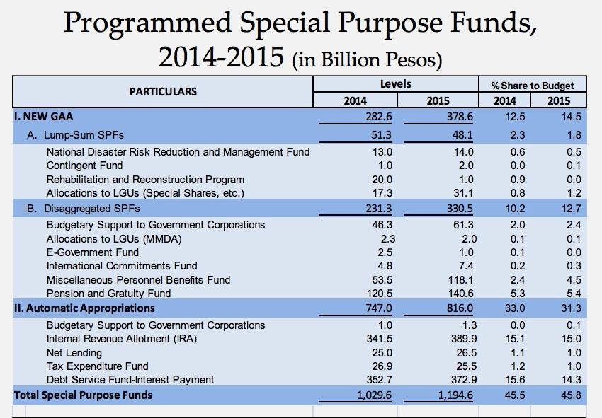 Slide from Budget Secretary Abad's budget briefing for the House of Representatives